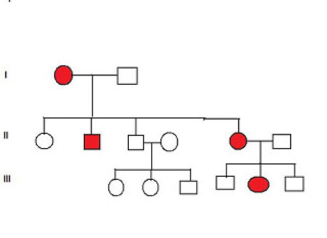 Pedigree Analysis MCQs | Simplified Biology
